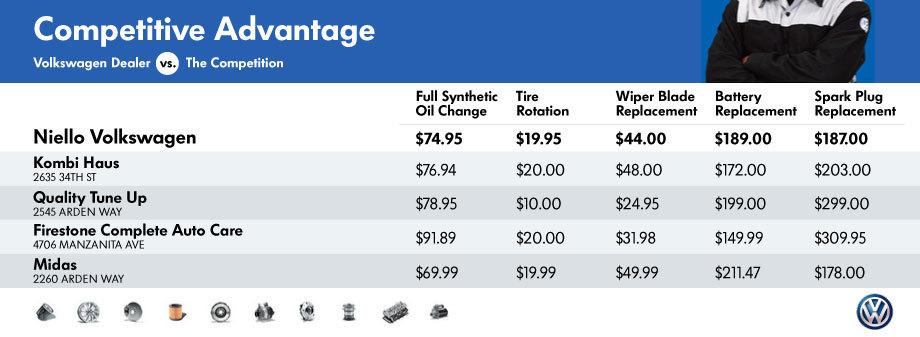 Volkswagen Service Price Comparison Sacramento